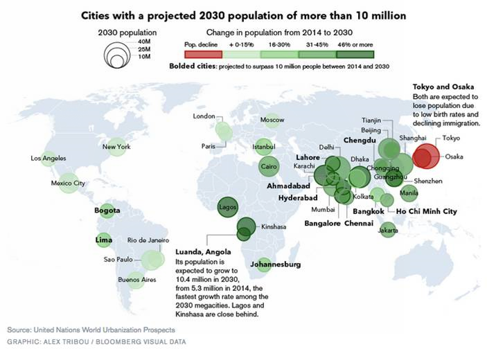 Big cities in 2030